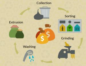 recyclage de déchet payant recuclix